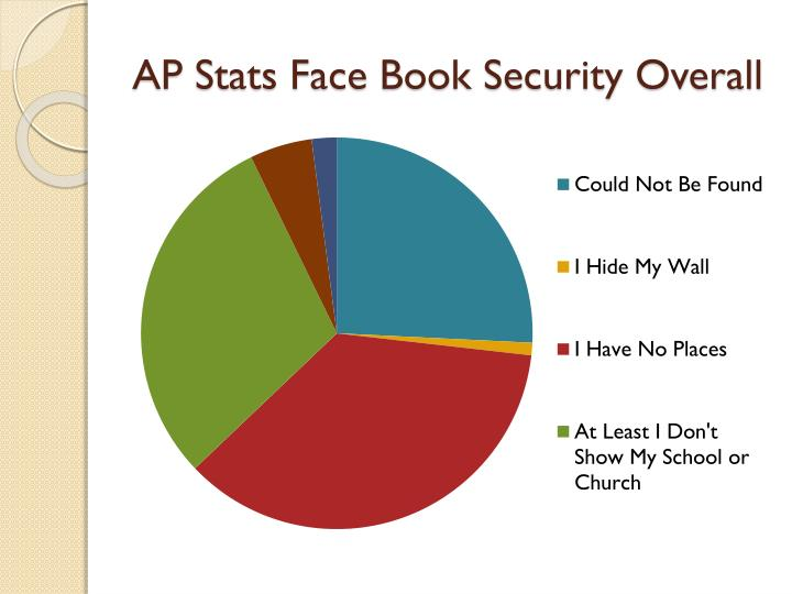 AP Stats Face Book Security Overall
