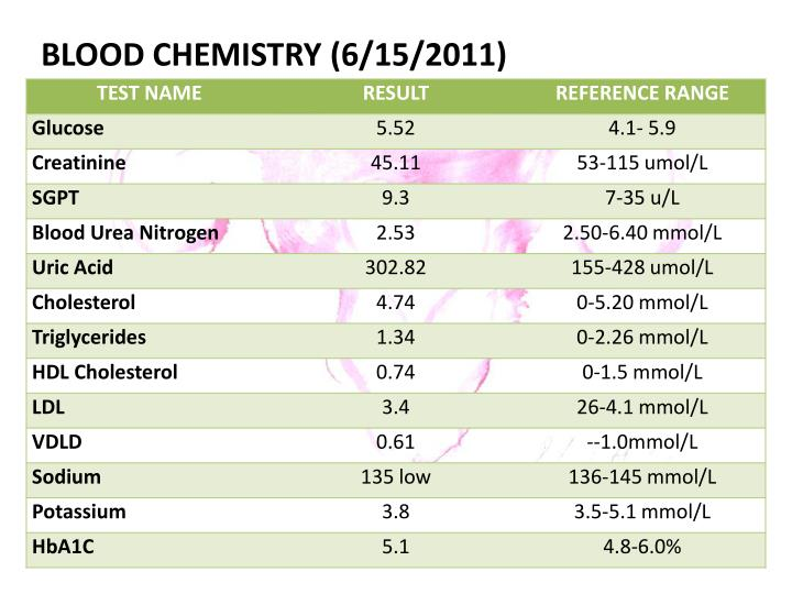 BLOOD CHEMISTRY (6/15/2011)