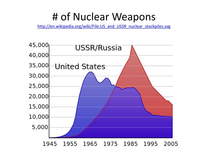 # of Nuclear Weapons