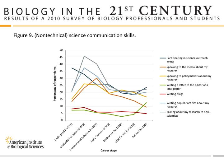 Figure 9. (Nontechnical) science communication skills.