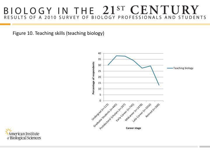 Figure 10. Teaching skills (teaching biology)