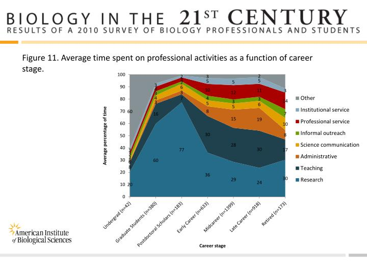 Figure 11. Average time spent on professional activities as a function of career stage.