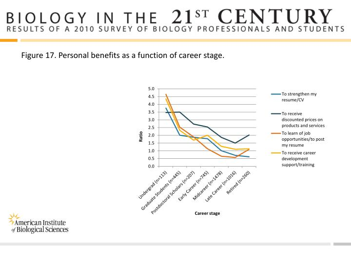 Figure 17. Personal benefits as a function of career stage.
