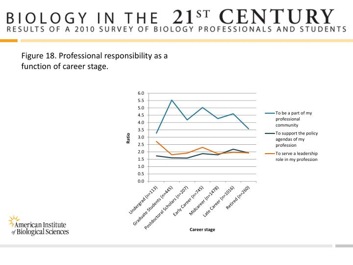 Figure 18. Professional responsibility as a function of career stage.