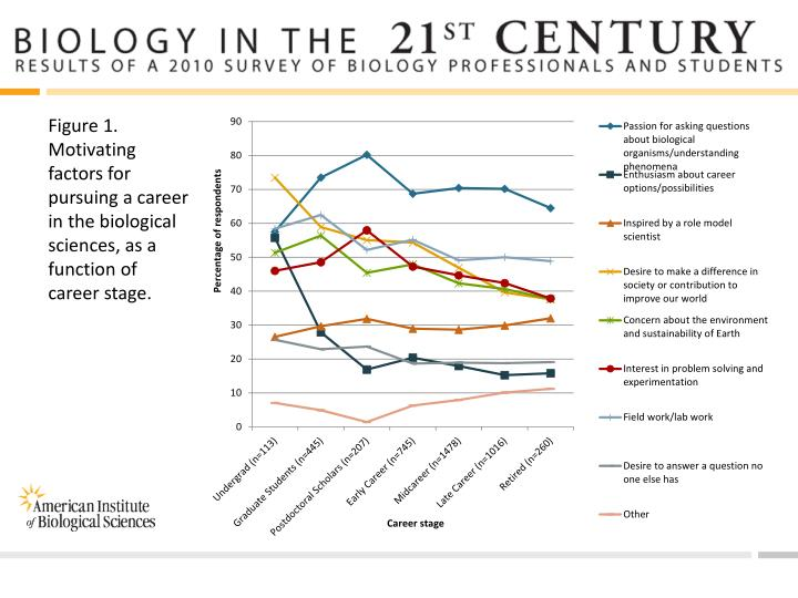 Figure 1. Motivating factors for pursuing a career in the biological sciences, as a function of care...