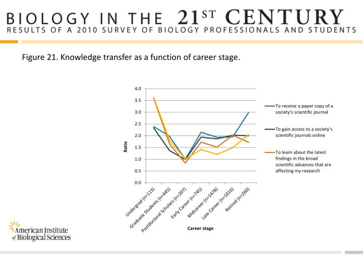 Figure 21. Knowledge transfer as a function of career stage.