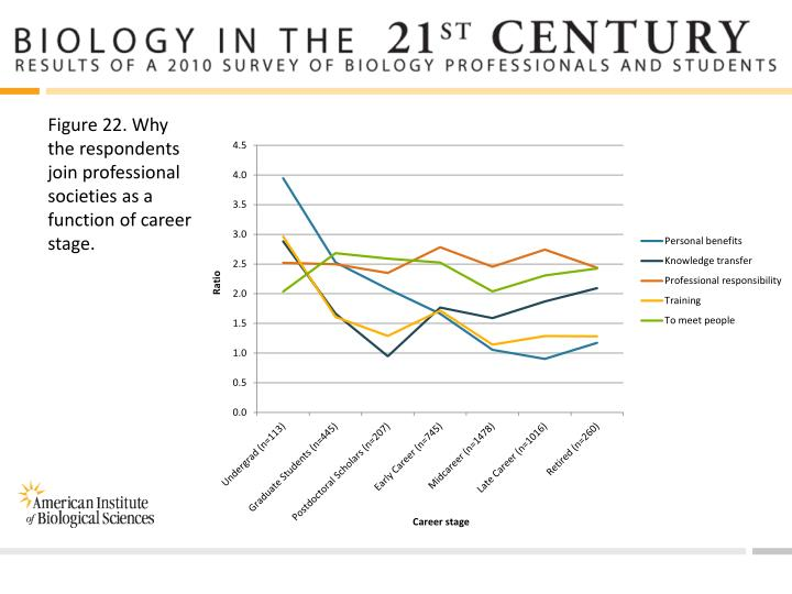 Figure 22. Why the respondents join professional societies as a function of career stage.