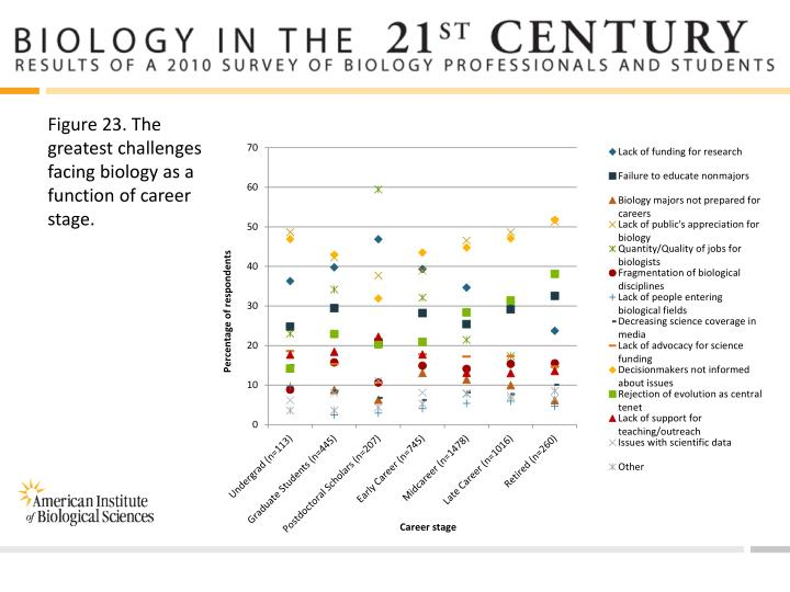 Figure 23. The greatest challenges facing biology as a function of career stage.