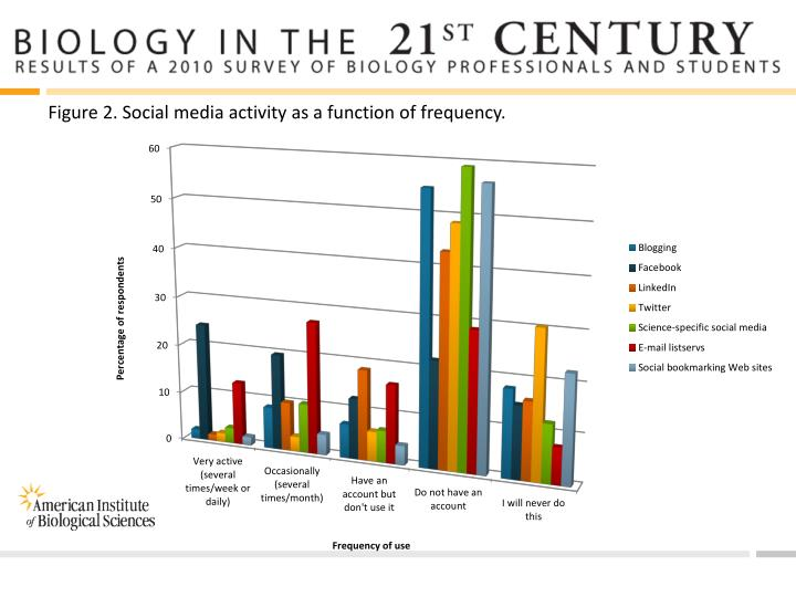 Figure 2. Social media activity as a function of frequency.