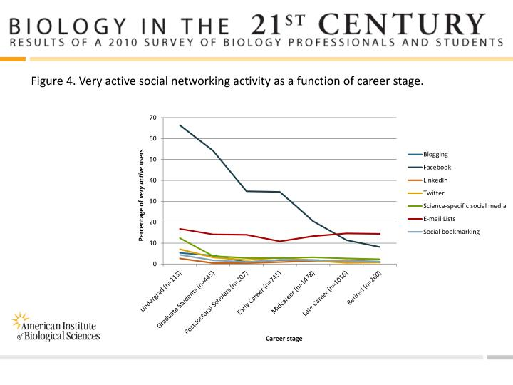 Figure 4. Very active social networking activity as a function of career stage.