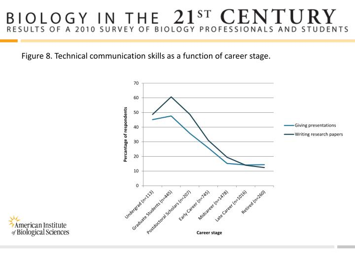 Figure 8. Technical communication skills as a function of career stage.