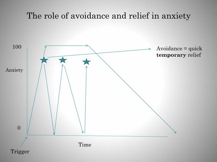 The role of avoidance and relief in anxiety