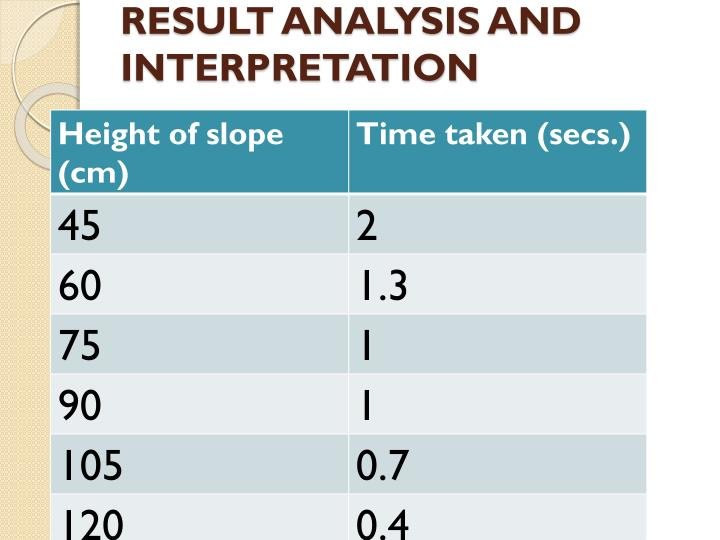 RESULT ANALYSIS AND INTERPRETATION