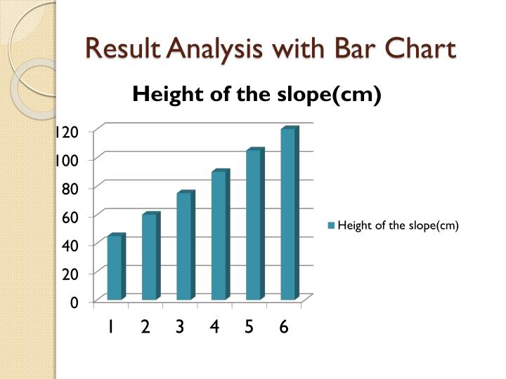 Result Analysis with Bar Chart