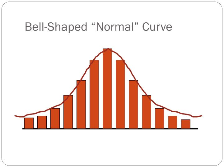 "Bell-Shaped ""Normal"" Curve"