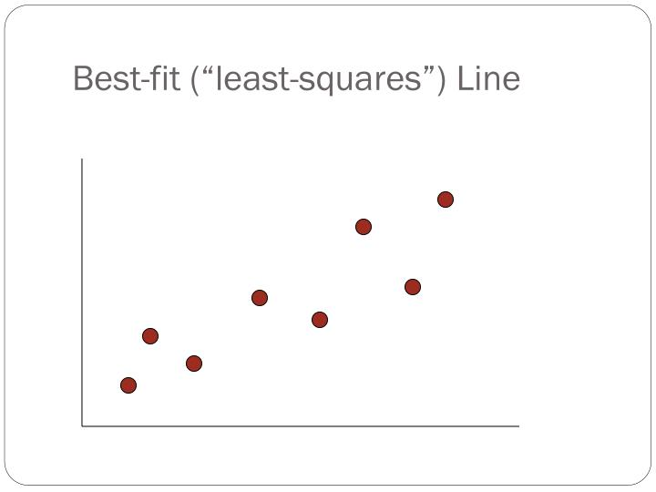 "Best-fit (""least-squares"") Line"