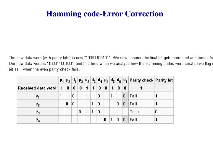Hamming code-Error Correction