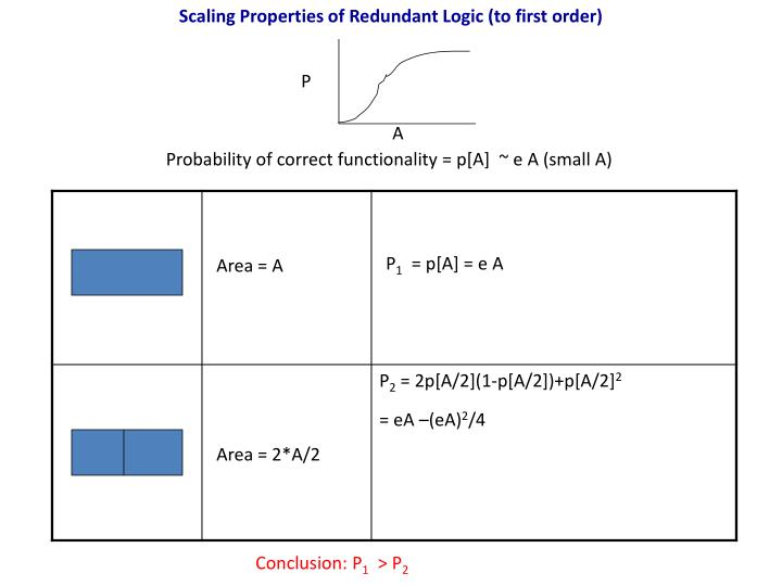 Scaling Properties of Redundant Logic (to first order)