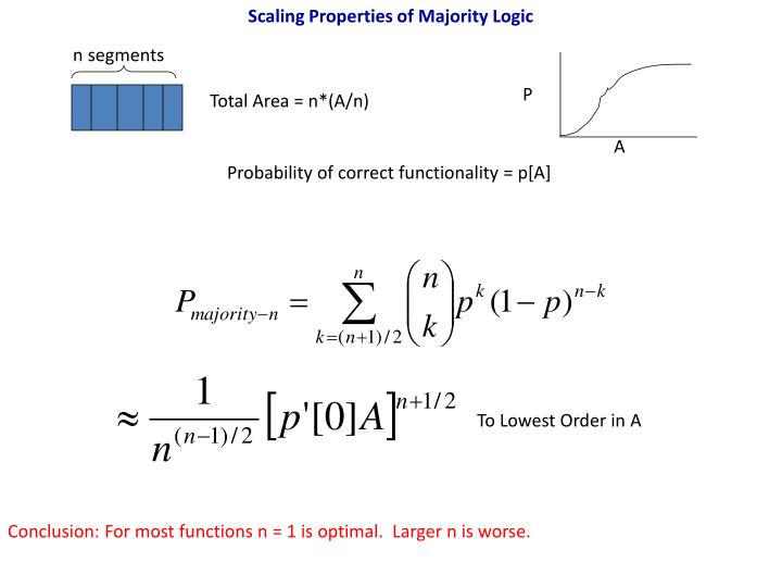 Scaling Properties of Majority Logic