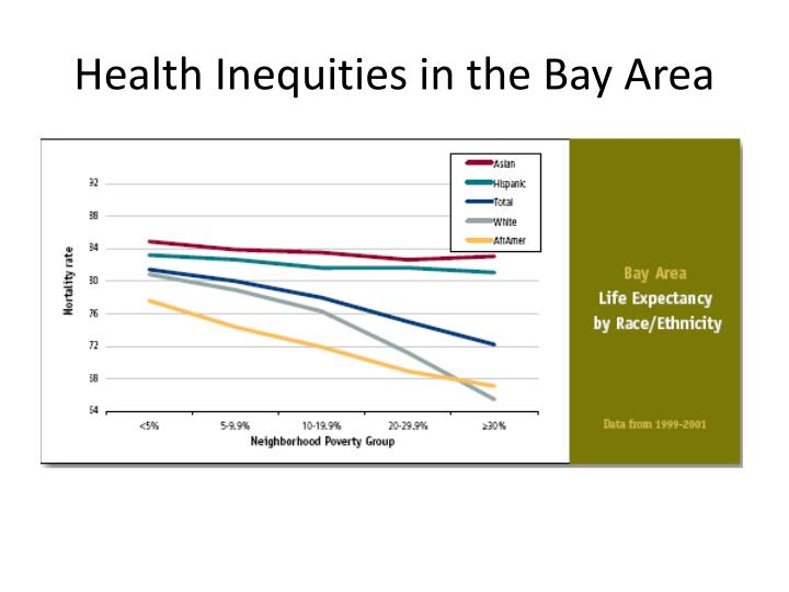 Health Inequities in the Bay Area