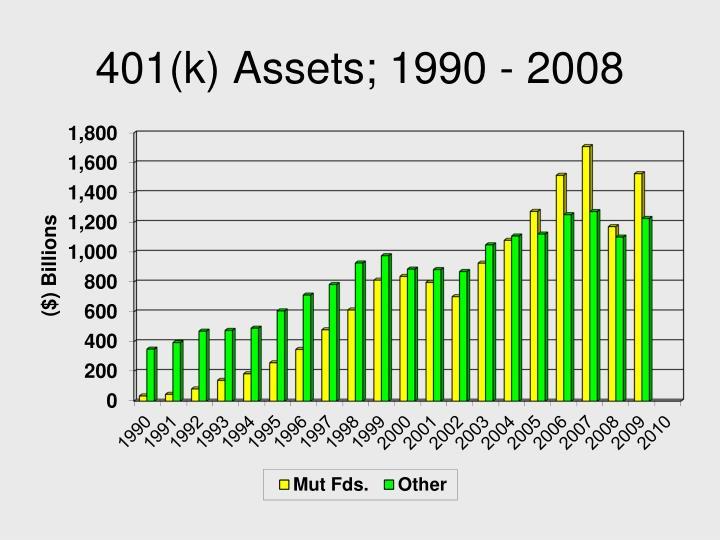 401(k) Assets; 1990 - 2008