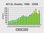 401 k assets 1990 2008