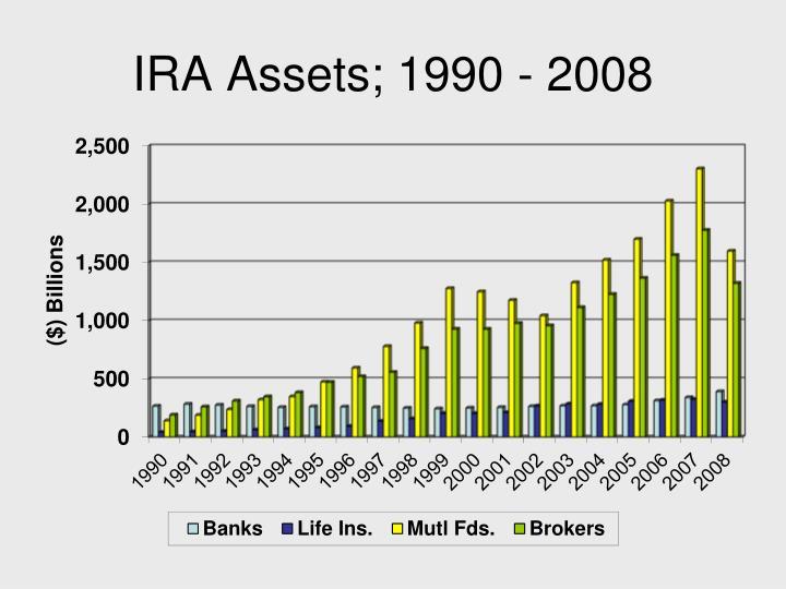 IRA Assets; 1990 - 2008