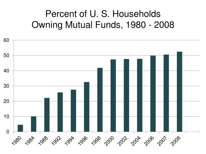Percent of U. S. Households