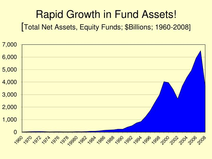Rapid Growth in Fund Assets!