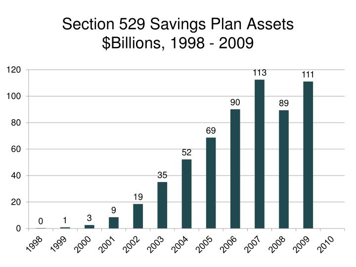Section 529 Savings Plan Assets