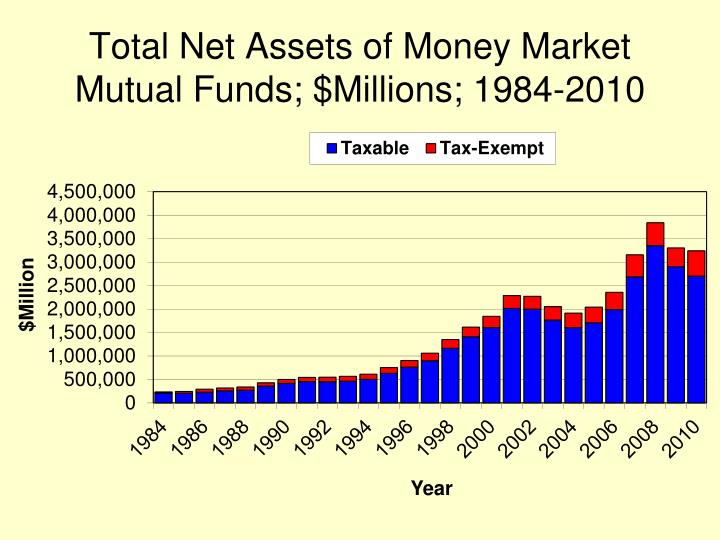 Total Net Assets of Money Market Mutual Funds; $Millions; 1984-2010