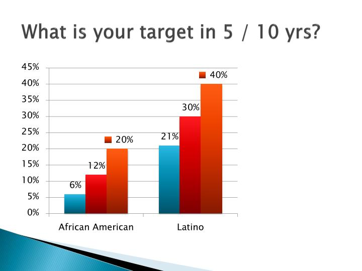 What is your target in 5 / 10 yrs?