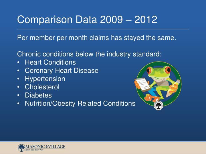 Comparison Data 2009 – 2012