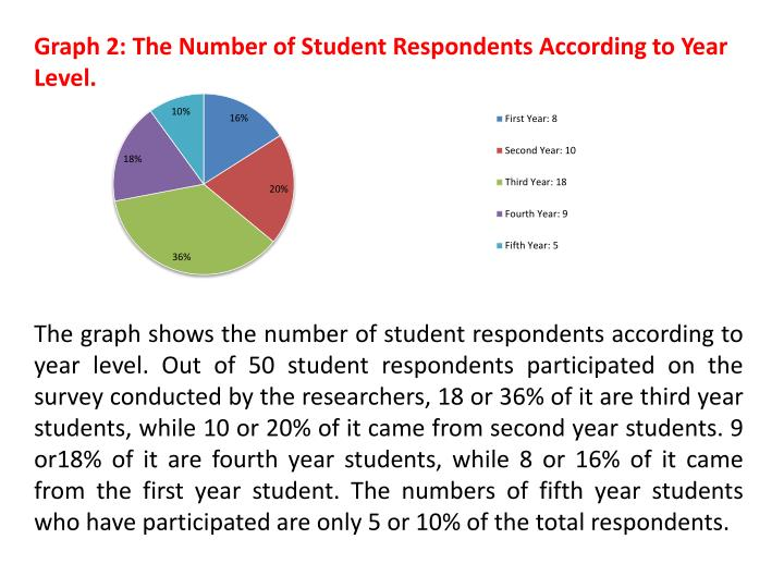 Graph 2: The Number of Student Respondents According to Year Level.