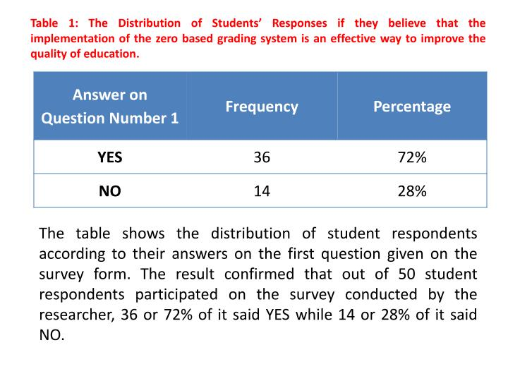 Table 1: The Distribution of Students' Responses if they believe that the implementation of the zero based grading system is an effective way to improve the quality of education.