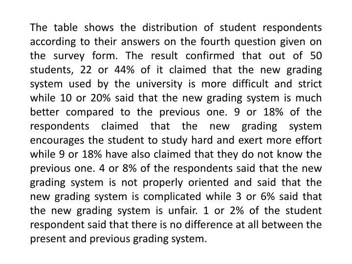The table shows the distribution of student respondents according to their answers on the fourth question given on the survey form. The result confirmed that out of 50 students, 22 or 44% of it claimed that the new grading system used by the university is more difficult and strict while 10 or 20% said that the new grading system is much better compared to the previous one. 9 or 18% of the respondents claimed that the new grading system encourages the student to study hard and exert more effort while 9 or 18% have also claimed that they do not know the previous one. 4 or 8% of the respondents said that the new grading system is not properly oriented and said that the new grading system is complicated while 3 or 6% said that the new grading system is unfair. 1 or 2% of the student respondent said that there is no difference at all between the present and previous grading system.