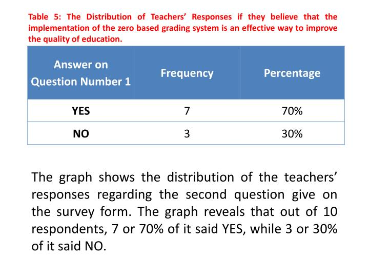 Table 5: The Distribution of Teachers' Responses if they believe that the implementation of the zero based grading system is an effective way to improve the quality of education.