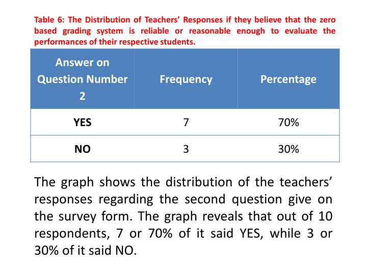 Table 6: The Distribution of Teachers' Responses if they believe that the zero based grading system is reliable or reasonable enough to evaluate the performances of their respective students.