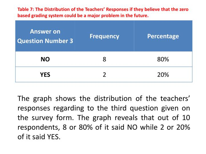 Table 7: The Distribution of the Teachers' Responses if they believe that the zero based grading system could be a major problem in the future.