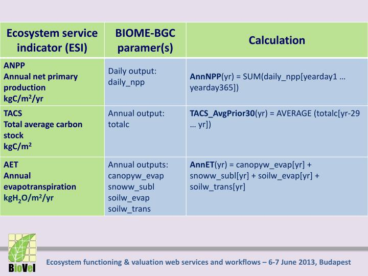 Ecosystem functioning & valuation web services and