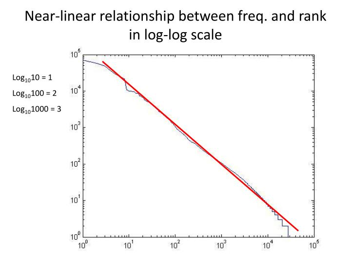 Near-linear relationship between freq. and rank in log-log scale