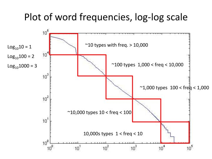 Plot of word frequencies, log-log scale