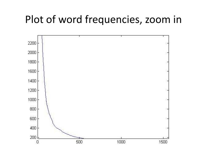 Plot of word frequencies, zoom in