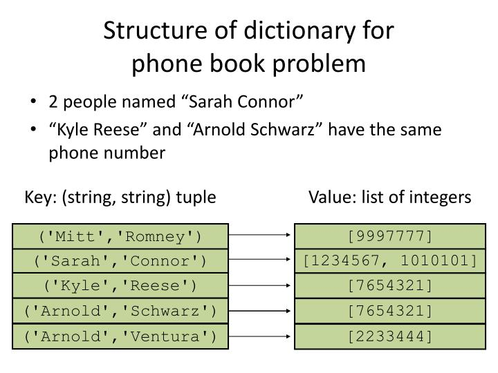 Structure of dictionary for phone book problem