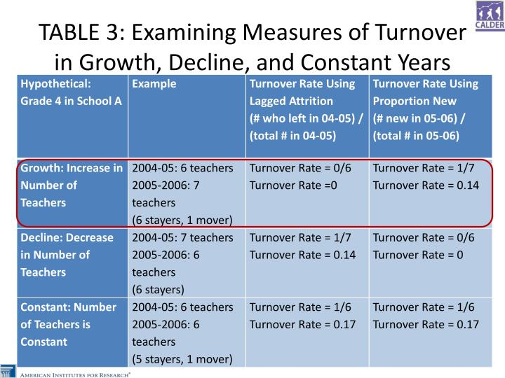 TABLE 3: Examining Measures of Turnover in Growth, Decline, and Constant Years