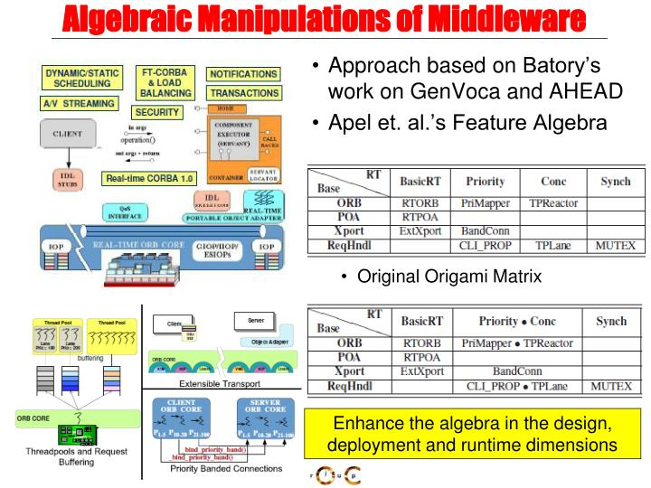 Algebraic Manipulations of Middleware