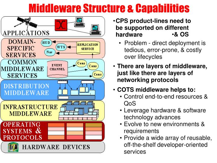 Middleware structure capabilities