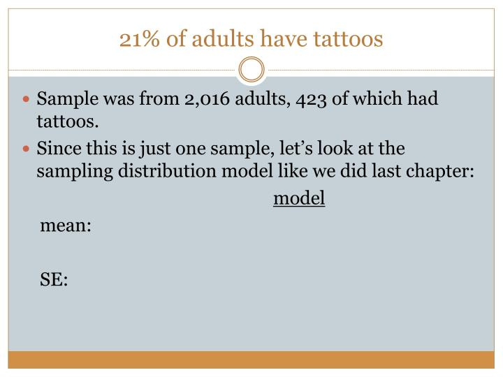 21% of adults have tattoos