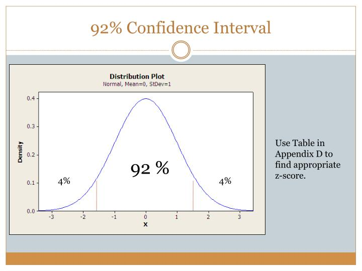 92% Confidence Interval