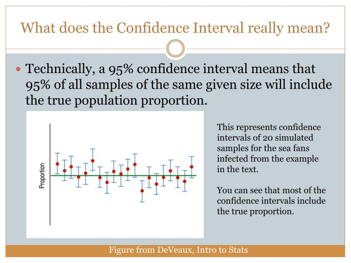 What does the Confidence Interval really mean?